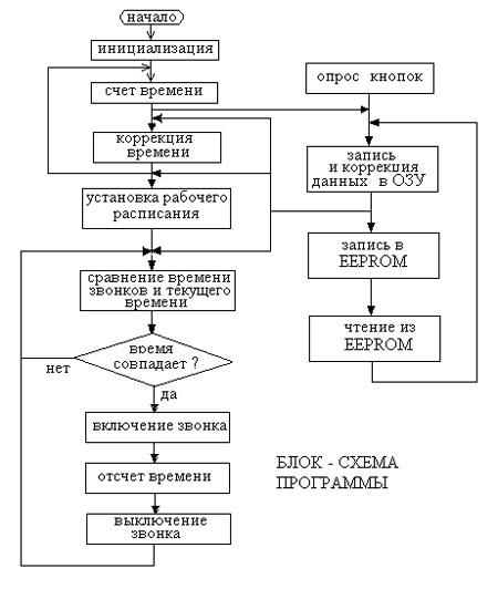 Блок схема программы.