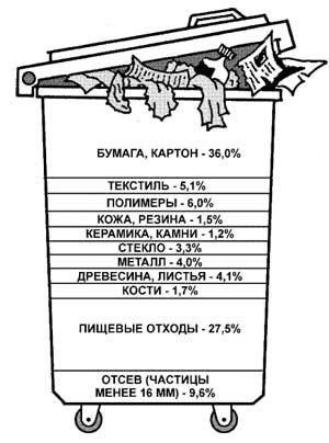 Не превратить планету в свалку Наука и жизнь Состав бытовых отходов данные по Москве 1996 год