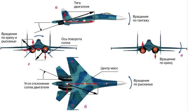 Отклонение на 15 градусов.  А так происходит управление.  Евгений64 Су-27 никогда не имел управляемое сопло.