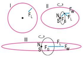 Рис. 1. Динамика формирования планетных колец в гравитационном и магнитном полях планеты.