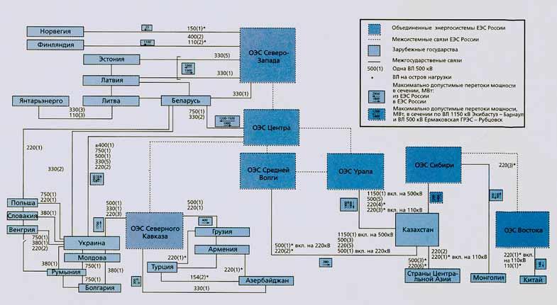 Структурная схема межгосударственных связей ЕЭС России с энергосистемами зарубежных стран.