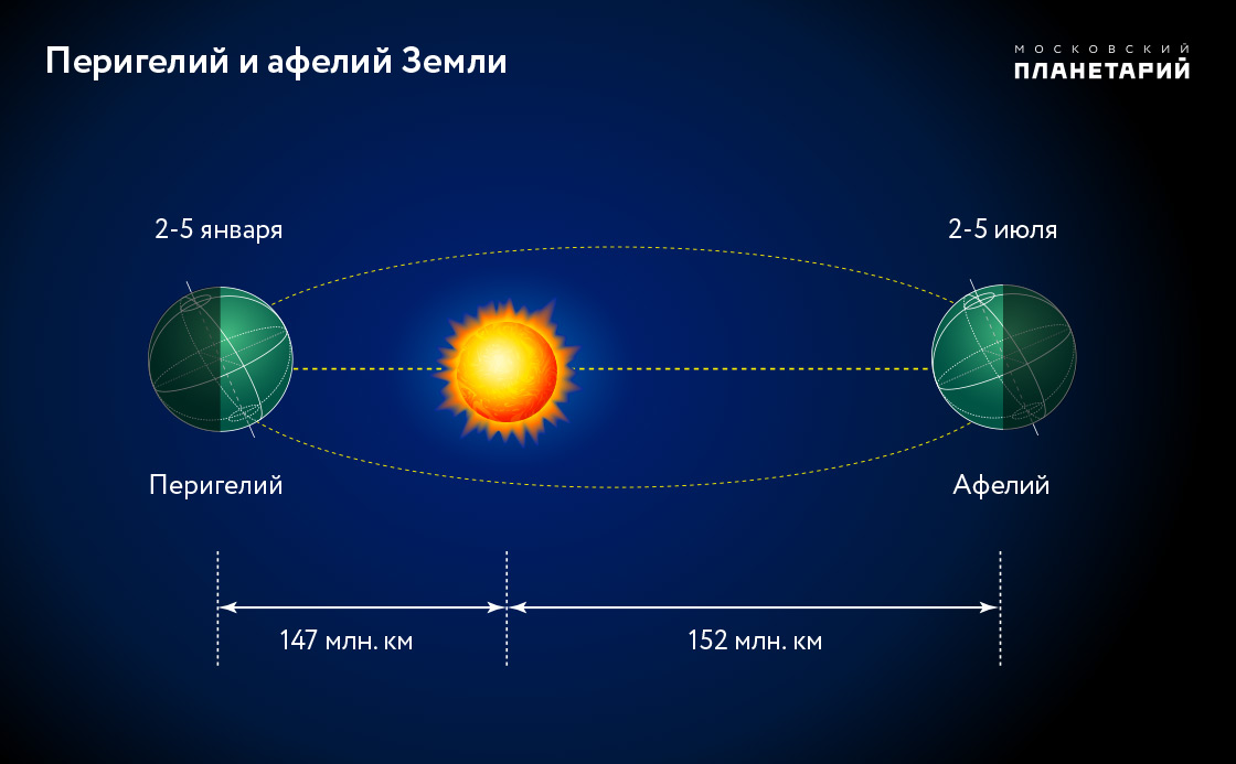 Внебе над Москвой летом появится метеорный поток