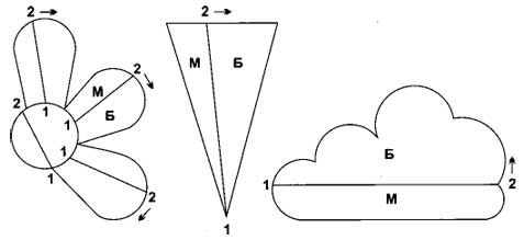 Рис. 1. Хорда делит любую фигуру на бoльшую (Б) и меньшую (М) части.