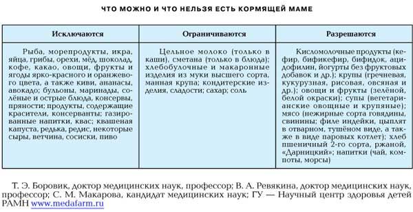 союз диетологов россии